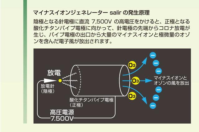 マイナスイオン発生の原理